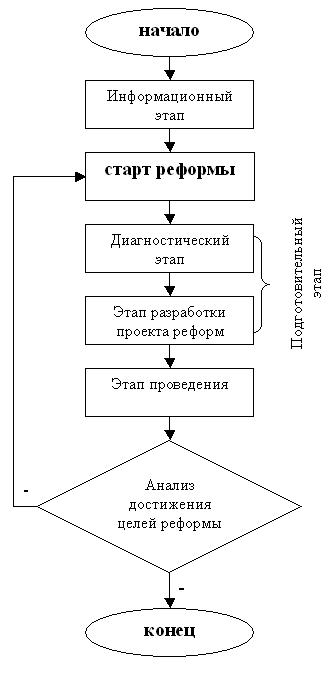 Рисунок 1 – Стадии налогового